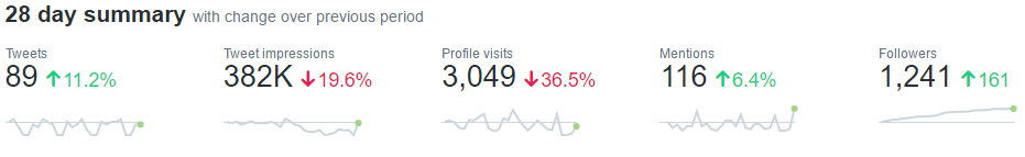 A Simple Guide to: Twitter Analytics | CollectivEdge